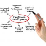 7 Reasons Why Emotional Intelligence Is Important For Leadership Effectiveness